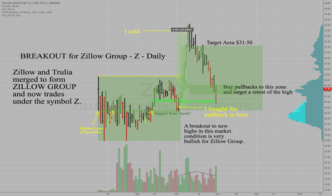 Z: Zillow Group Inc - Z - Daily - Pullback to support