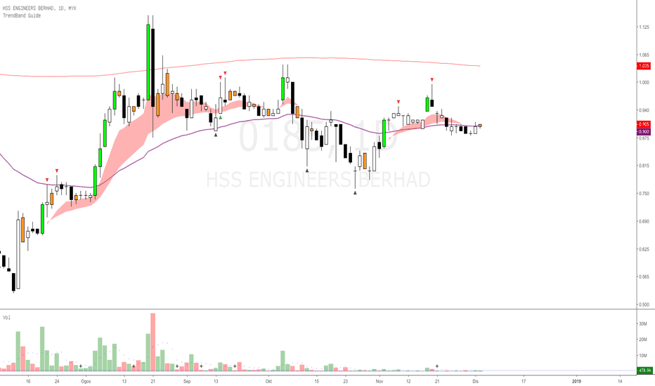 0185: HSSEB - sedikit kawasan berlonggok