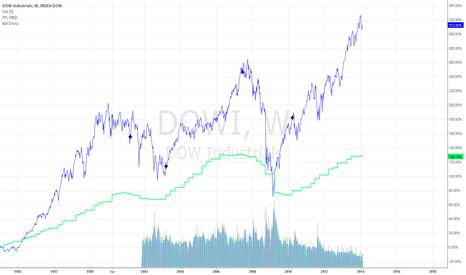 DJI: DOW vs CAPEX