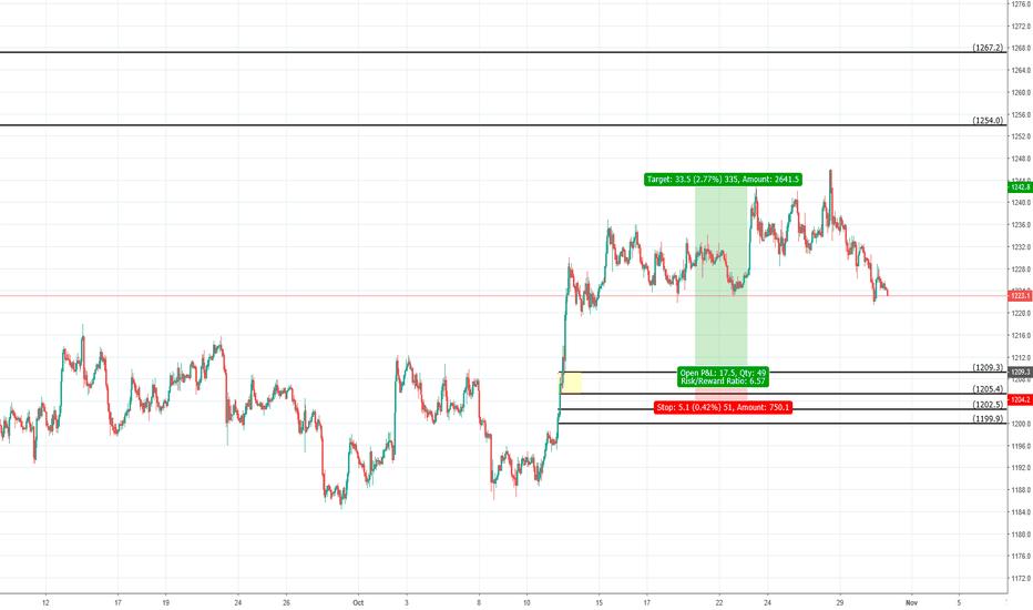 GC1!: Gold Futures Speculation
