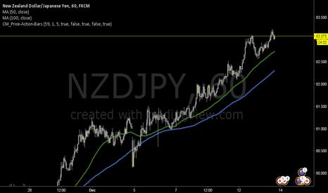 NZDJPY: NZDJPY Long