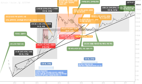 BTCUSD: 2011-2018년 비트코인의 역사 : 차트 복기 V.0