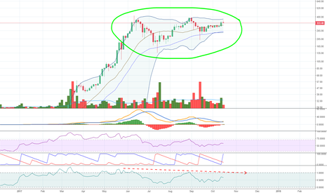 ETHUSD: Three pushes to a high candidate on ETHUSD 3 Day candles