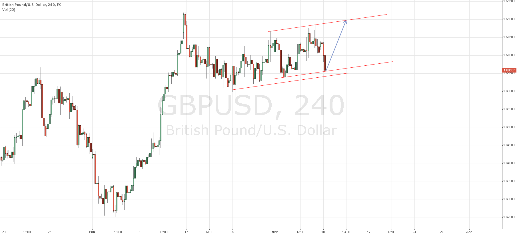 GBPUSD Possible Trend Line?