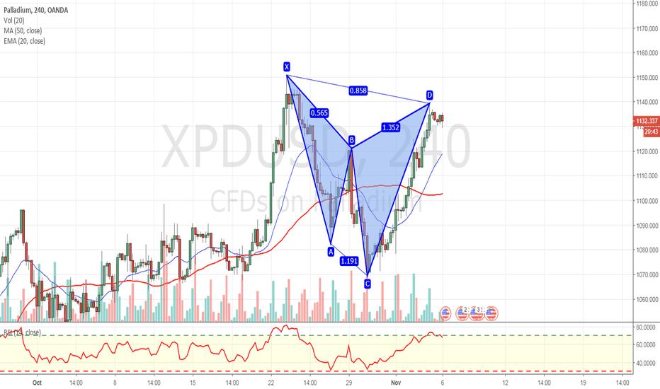 XPDUSD: Harmonic bearish shark completed