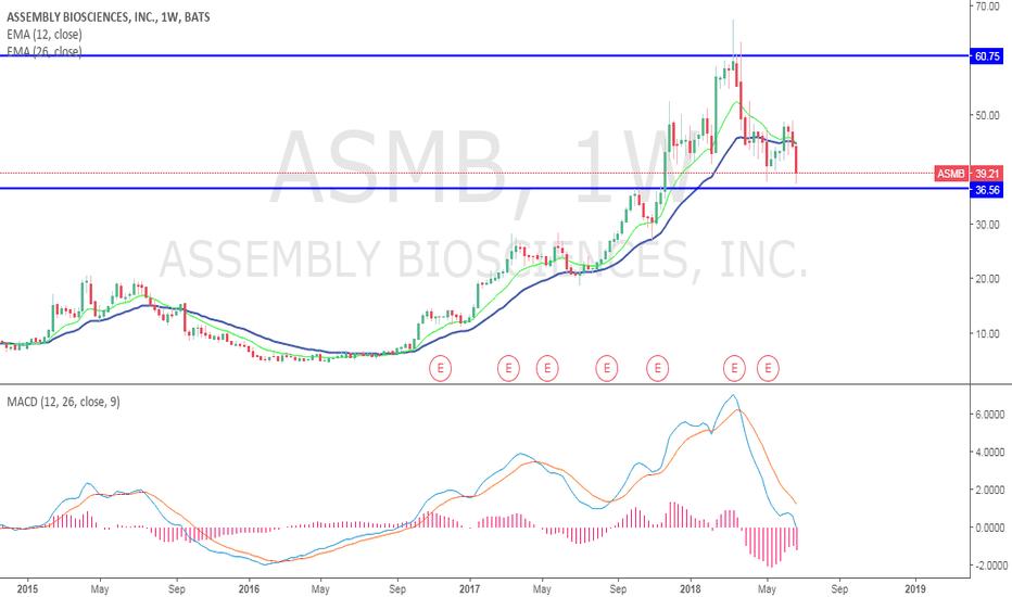 ASMB: ASMB Buy