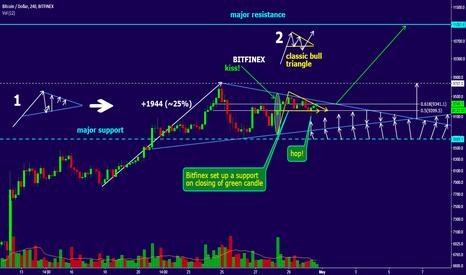 BTCUSD: BTC/USD wind forces explained, 18% profit potential