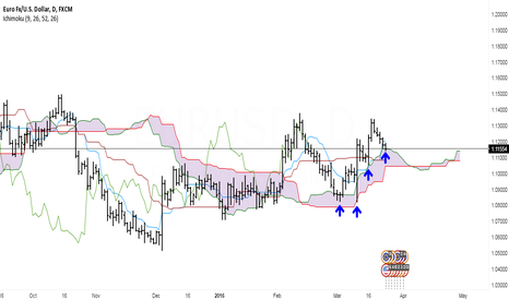 EURUSD: Euro at cloud support.
