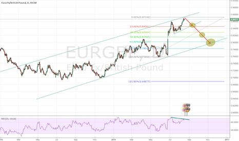 EURGBP: EURGBP DAILY CHART