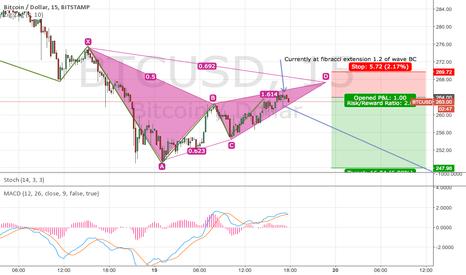 BTCUSD: 15 Min chart/ Bitcoin Bearish ABCD pattern
