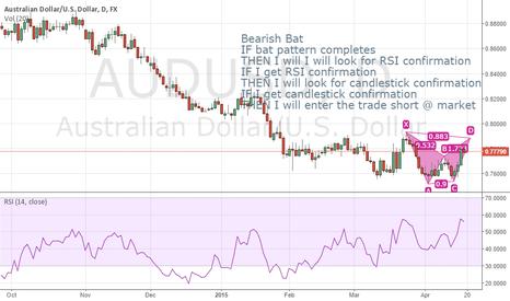 AUDUSD: AUDUSD Bearish Bat Pattern 1D 04172015