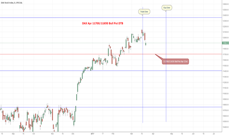 DAX:  DAX Apr 11700/11650 Bull Put DTB