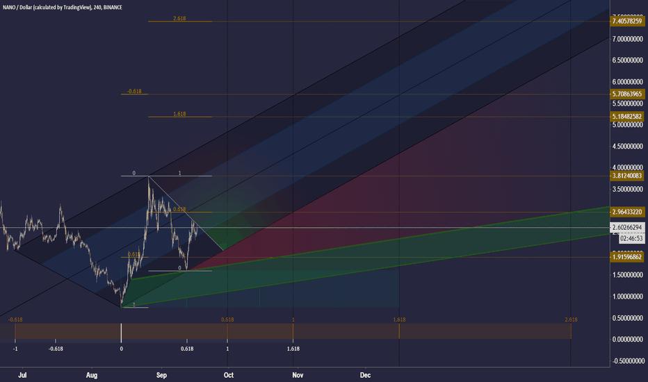 NANOUSD: Nano / US Dollar