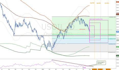 USOIL: Crude continues to lack support through $39