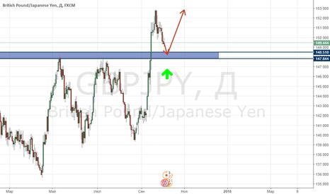 GBPJPY: GBP/USD осталось недолго падать!