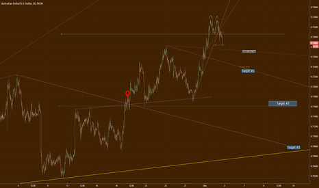 AUDUSD: How much AUDUSD can come lower