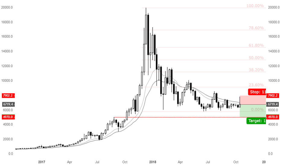 BTCUSD: Massive rejection on weekly BTCUSD