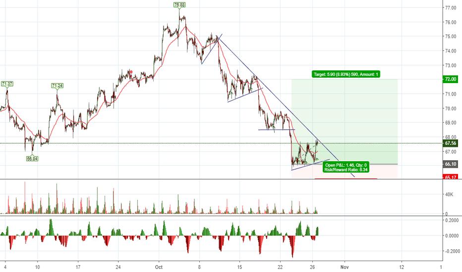 USOIL: New Oil Long Trade Location