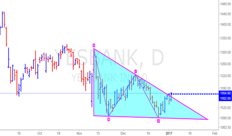 YESBANK: BUY YESBANK SYMMETRICAL TRIANGEL