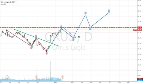 CRUS: DAWN TO 50%=1