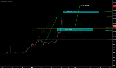 ETHUSD: Look for a bounce to take us above $200