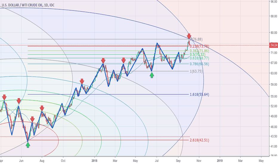 USDWTI: Possible end of rally