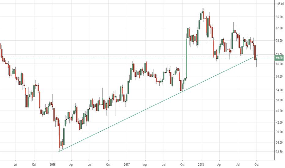 SAIL: SAIL - Wlog - trendline broken on downside. Short for 61 then 55