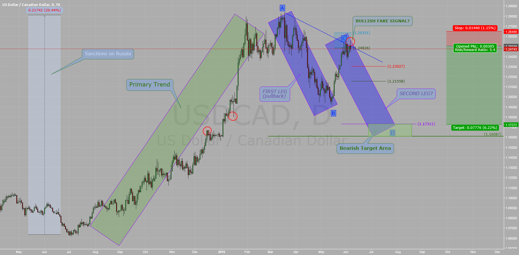 $USDCAD: Monitor Weekly (close)