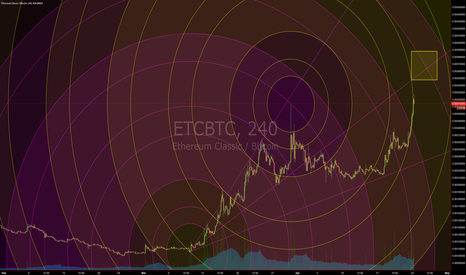 ETCBTC: Retrace for W4 (Circular Geometry)