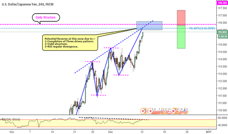 USDJPY: USDJPY _ Completion of Three drives pattern
