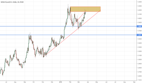 GBPUSD: trendline show it is the time to short