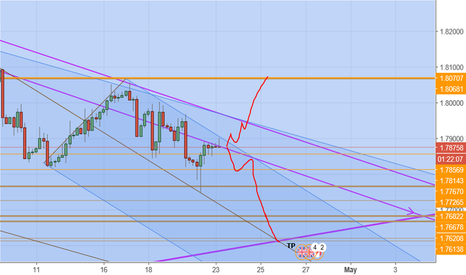 GBPCAD: pound cad update undecided : lets see the break