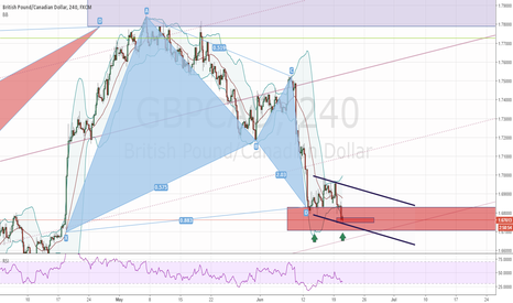 GBPCAD: gbpcad - 4h