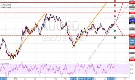 XAUUSD: GOLD - Long positions - Ratio ( 1 : 4.5)