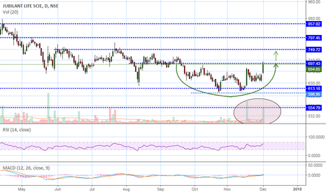 JUBILANT: A breakout may give a nice move....