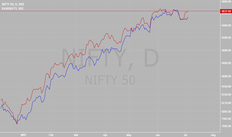 NIFTY: Divergence - NIFTY & BANKNIFTY