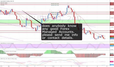EURUSD: forex managed accounts??