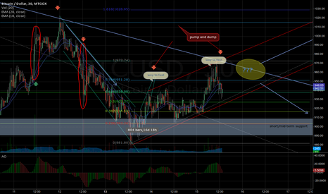 BTCUSD: Gox will lead the way?