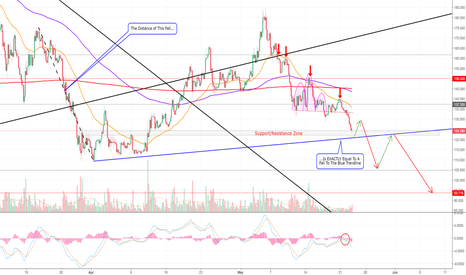LTCUSD: Well, Well, Well — Look Where We Are. LITECOIN! (LTC) >=D