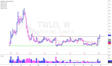 TWLO: TWLO long