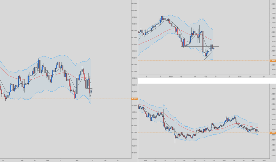 GBPUSD: GBPUSD Sell Daily/H4