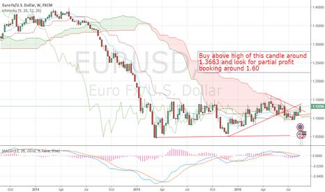 EURUSD: EUR/USD gaining momentum on the upside