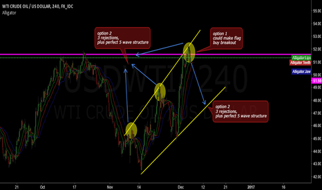 USDWTI: CRUDE OIL READ