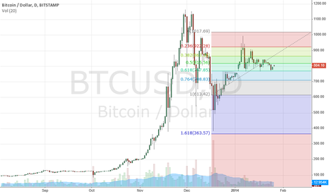 BTCUSD: See a bitcoin fall coming