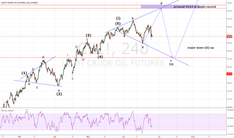 CL1!: treasure map elliot wave , expanding triangle As correction