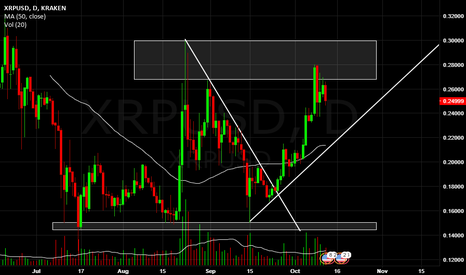 XRPUSD: Ripple, price on resistance and bullish trend analysis