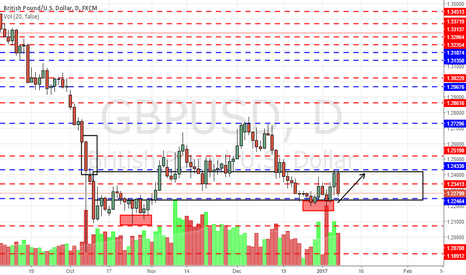 GBPUSD: Watch for key support near 1.22 for GBPUSD