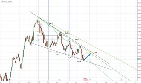 USDOLLAR: USD Index