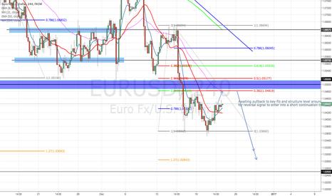 EURUSD: SHORT CONTINUATION EURUSD