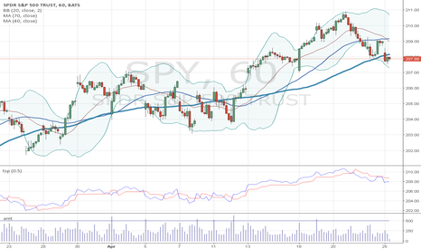 SPY: spy on bollinger band and trading stop (0.5%)